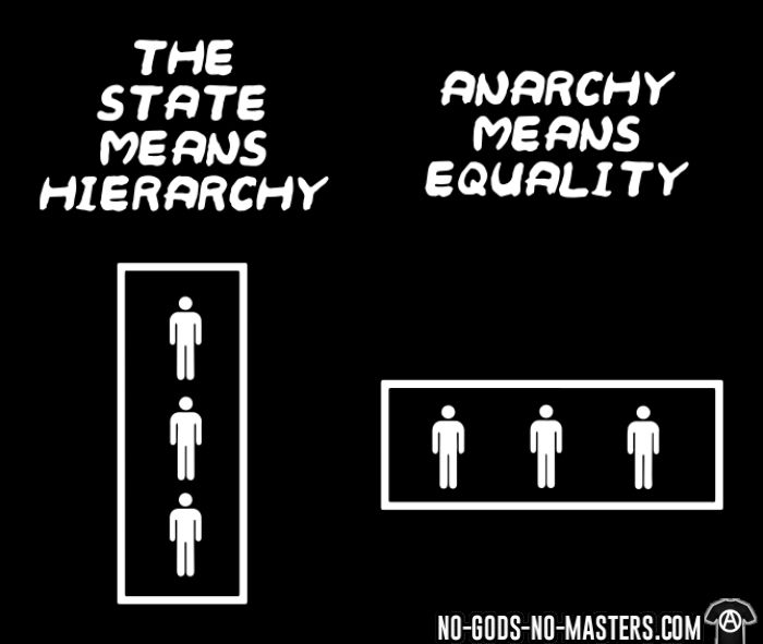 The state means hierarchy - Anarchy means equality - T-shirt produit localement Militant